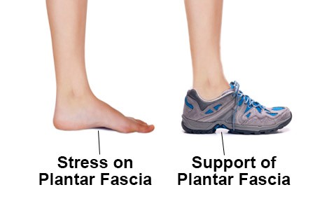 a poor cushioned shoe causes foot pain
